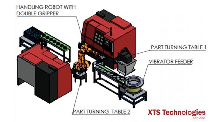 Robot Handling Systems