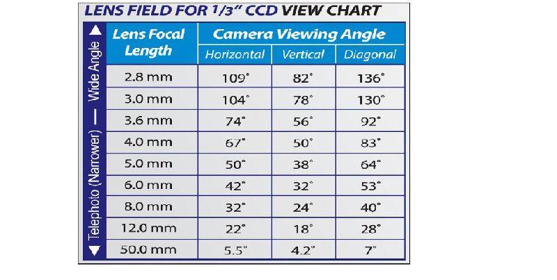Len Field Chart