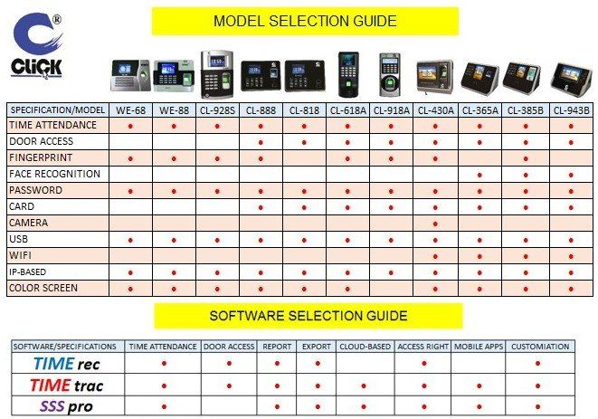 MODEL AND SOFTWARE SELECTION GUIDE