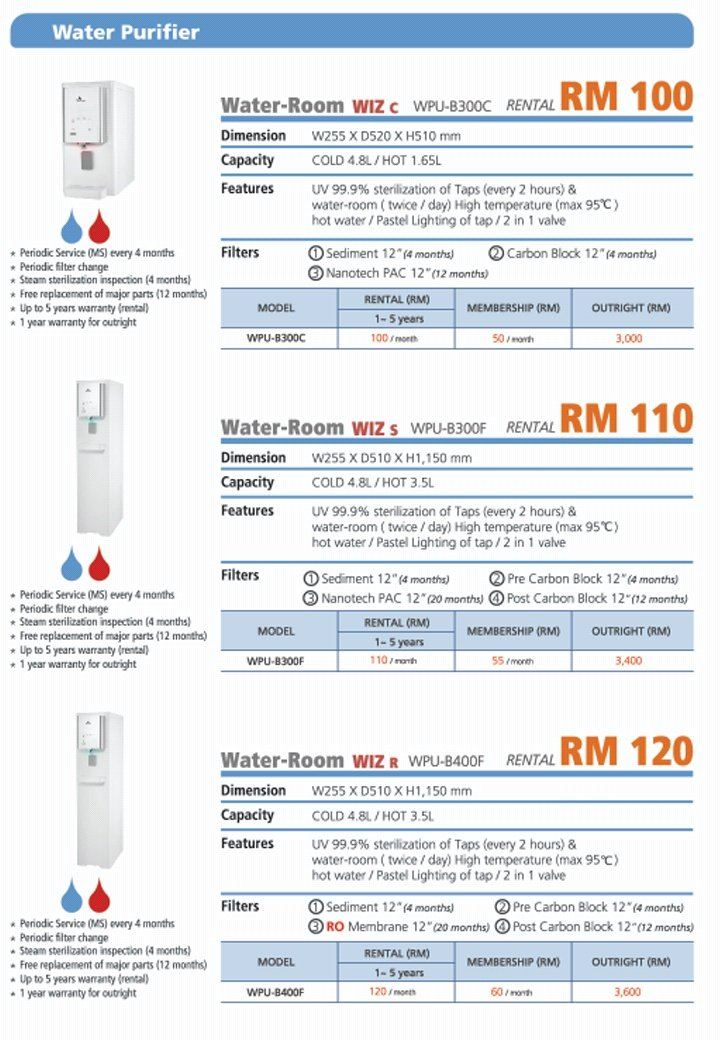 We are an Agent of  SK Magic  Provide monthly Rental Water Purifier 2