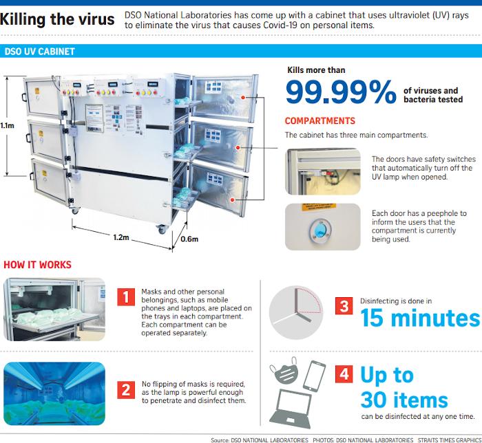COVID-19 UV Sterilization Cabinet
