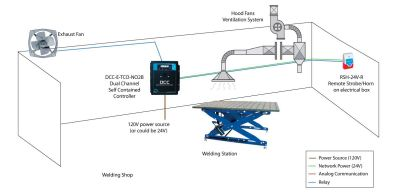 Continuous monitoring of carbon monoxide and nitrogen dioxide in a welding workshop