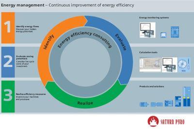 Energy Management Systems - Malaysia, Johor Bahru, Kuala Lumpur, Selangor, Penang