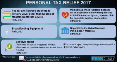 Personal reliefs for residents individuals