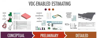 What Has to Change to Optimize VDC