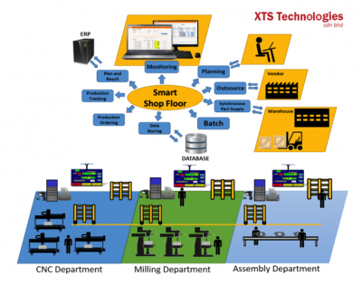 Production Tracking System by XTS Technology