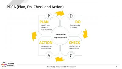 PDCA - How can it help you improve? - Part 3