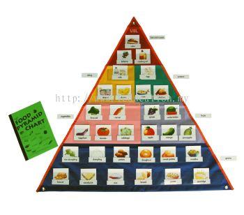 U011 Food Pyramid Chart