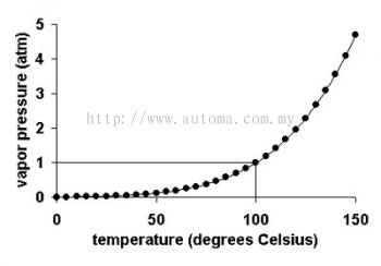 Pressure-Temperature Ratings