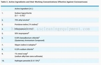 Disinfectant Spray Material Details