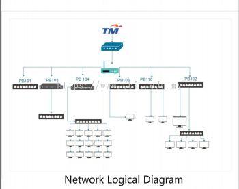 Network Zone 2