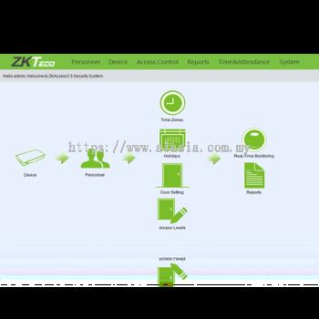 ZKAccess 3.5.ZKTeco Access Control Management Solution