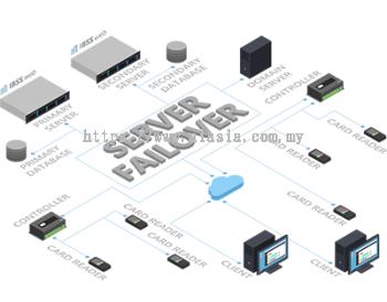 ASIS Server Failover Service (SFO). #AIASIA Connect