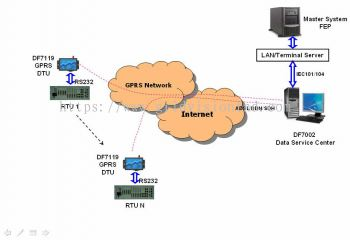 DF7000 GPRS/3G Communication System
