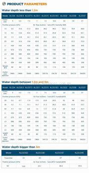 Xinlei Turbo Low Compressor For Fish Farm & Water Treatment