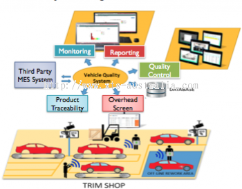 Vehicle Quality System VQS Malaysia