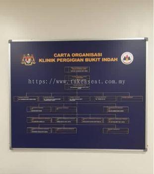 Carta Organisasi Board