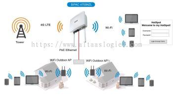 4G / LTE / IP Modem