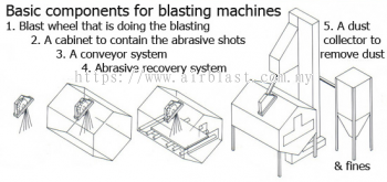 DIY Your Own Blasting Equipment