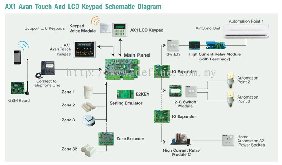 Define integration sdn bhd home automation system for Define home automation