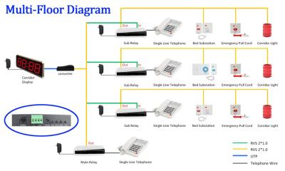 Multi Flr Diagram